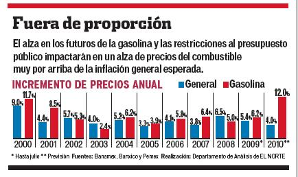 gasolina en el 2010 el nte 20 de ago 09