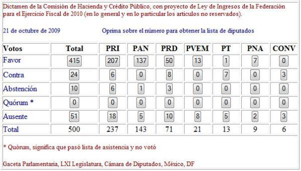 Ley de Ingresos de la Federación para el Ejercicio Fiscal de 2010 en lo general
