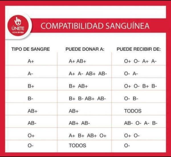 Compatibilidad_sanguinea